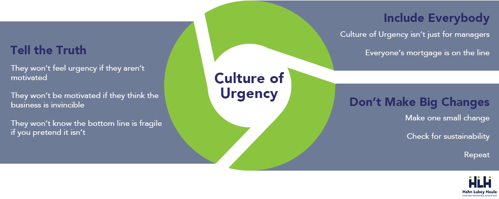 culture of urgency main points