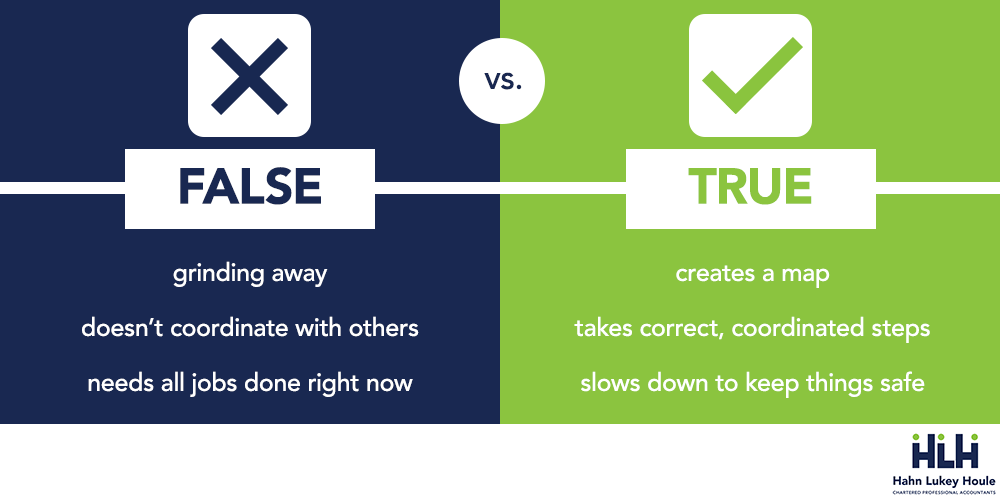 real vs false urgency professional service