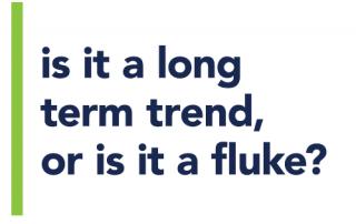 is it a long term trend, or is it a fluke?