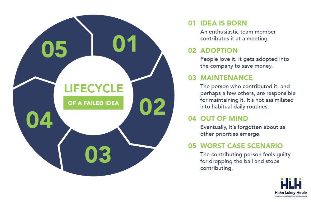 failed idea life cycle hlh edmonton