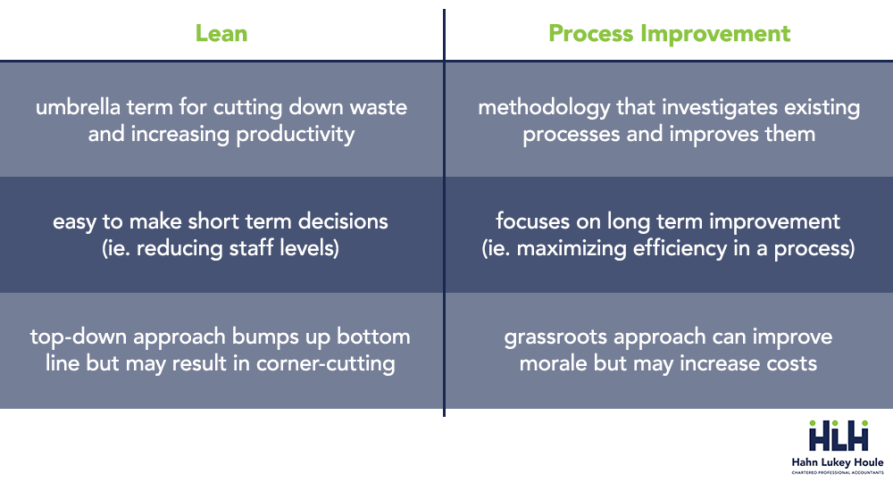 lean vs process improvement comparison table