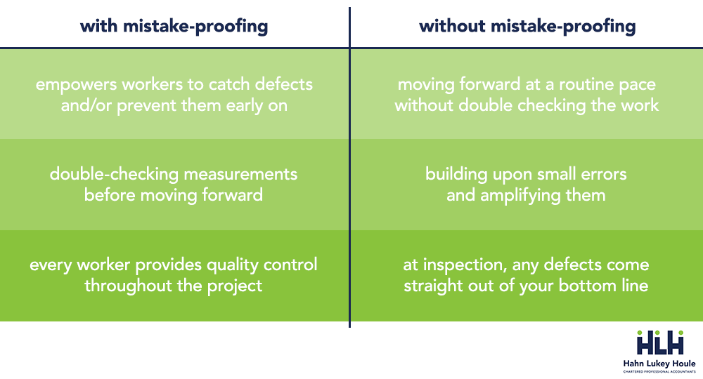 with without mistake proofing comparison hlh edmonton