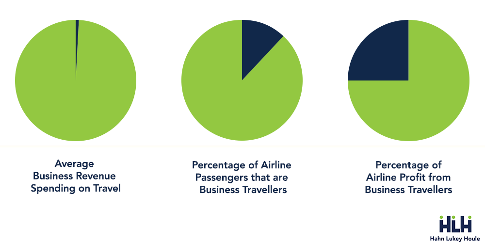 pie graphs showing different between average business spending on travel and profit airlines make from business travellers HLH