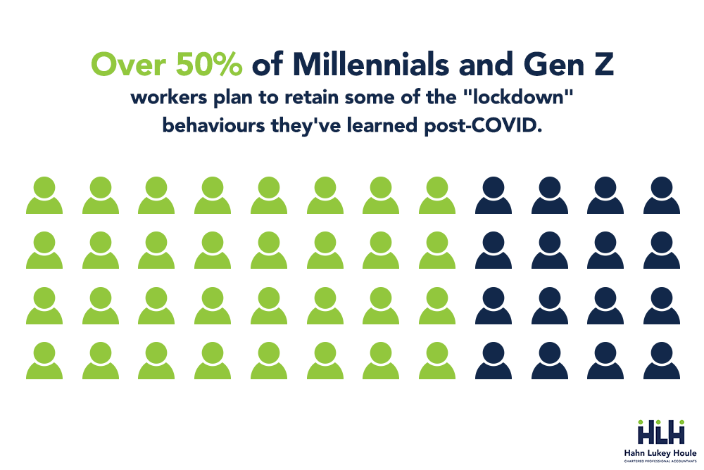 Over 50% of Millennials and Gen Z workers plan to retain some of the lockdown behaviours they've learned post-COVID.