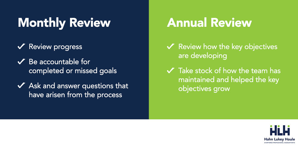 monthly review and annual review