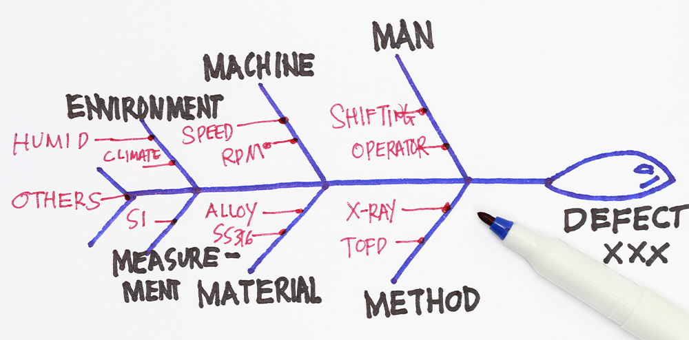 completed fishbone diagram